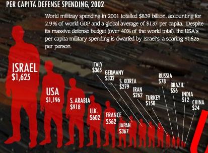 per-capita-arms-spending
