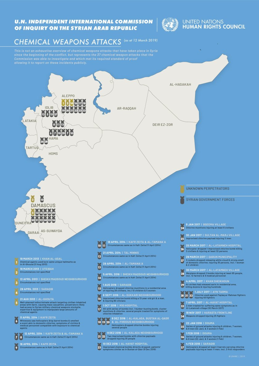 UNCOIS- CW attacks in Syria